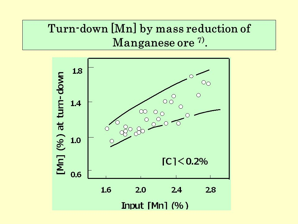 Turn-down [Mn] by mass reduction of Manganese ore 7).